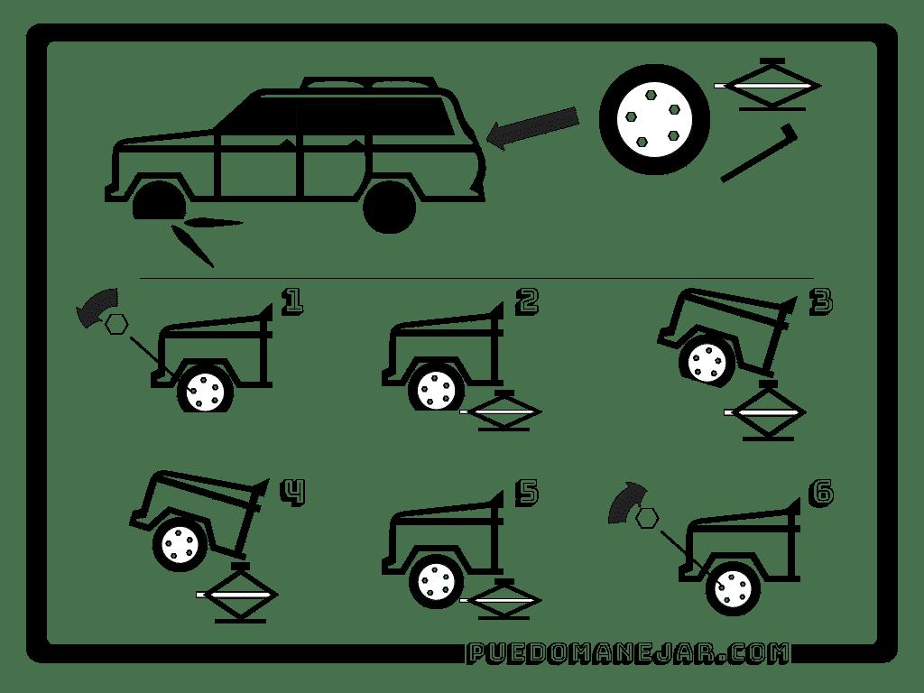 Cómo cambiar una rueda pinchada.